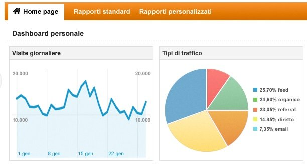 Mothervice.vice.com su Google Analytics